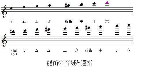 Ryuteki_oniki